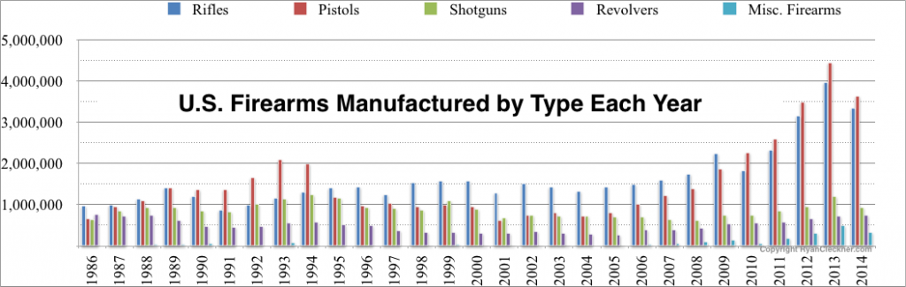 US Firearms Manufactured by Type 2